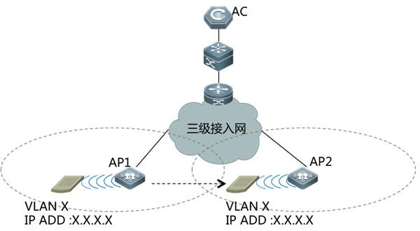 金融wlan无线网络安全接入解决方案